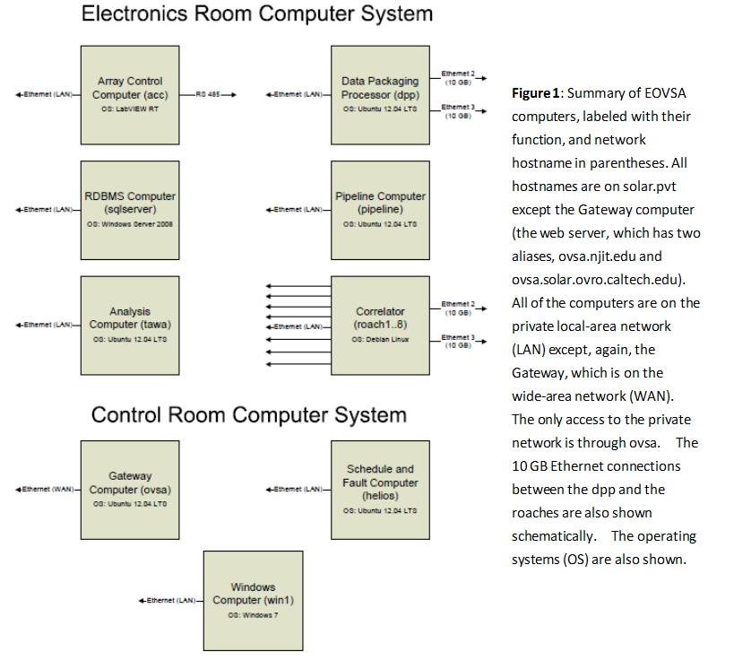 Computing Systems - EOVSA Wiki