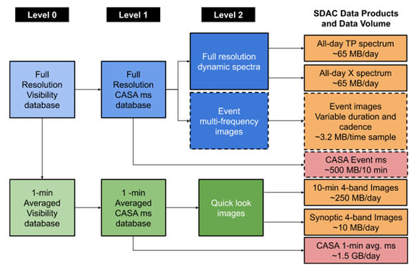 EOVSA pipeline block diagram/flow chart