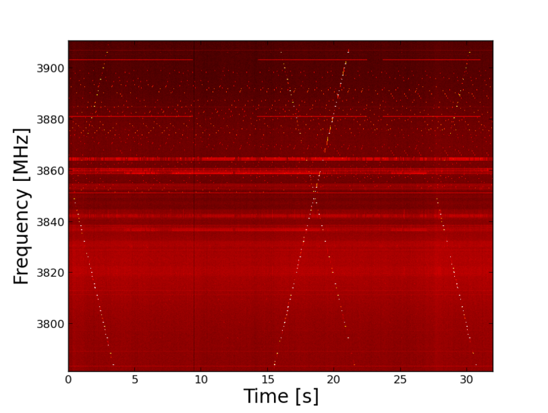 Figure 7: Direct (not normalized) spectrum for roughly the same region as in Figure 6, but now with the optical link supposedly centered on its linear range.  The second-harmonic distortion is now much reduced, but certainly not eliminated.  We can do experiments to determine if there is a better set of attenuations to maximize linearity.  Note that some non-linearity may arise in other components.